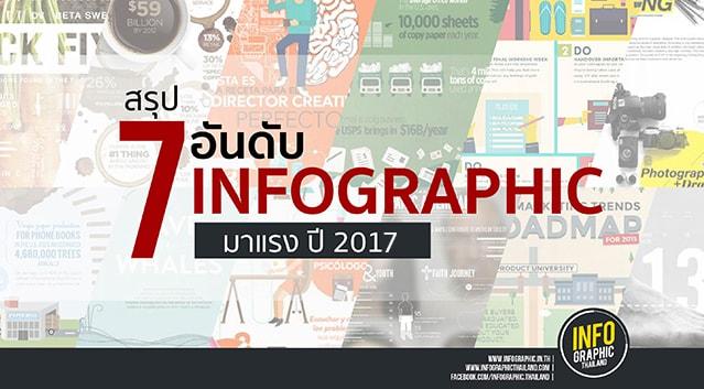 สรุป 7 อันดับ Infographic มาแรงปี 2017