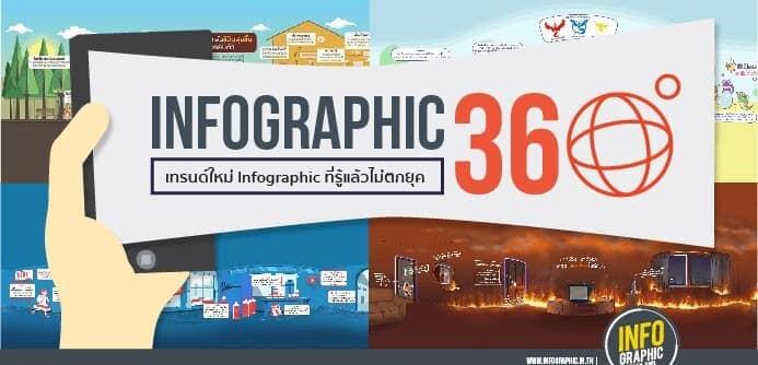 'Infographic 360°' เทรนด์ใหม่ Infographic ที่รู้แล้วไม่ตกยุค