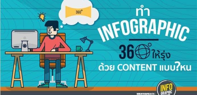ทำ Infographic 360° ให้รุ่ง ! ด้วย Content แบบไหน